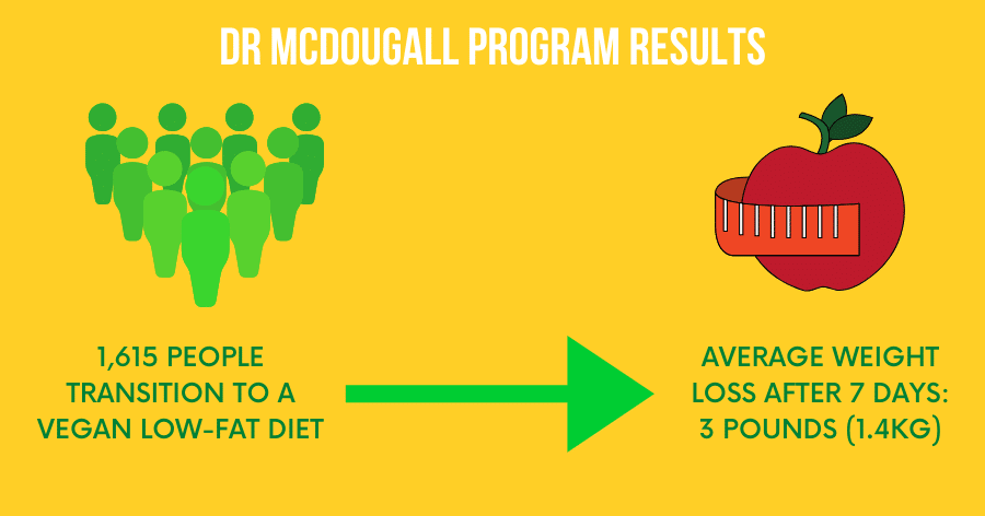 dr mcdougall whole food plant based diet for weight loss